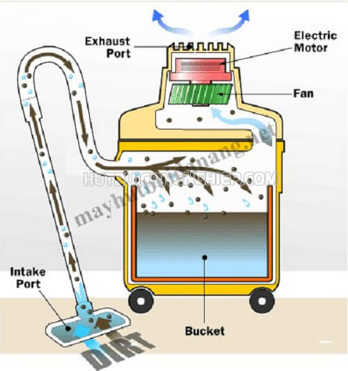 Cấu tạo và nguyên lý hoạt động máy hút bụi công nghiệp