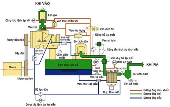 Nguyên lý hoạt động của máy nén khí