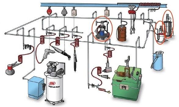 Vị trí đặt thiết bị xử lý nén của máy nén khí