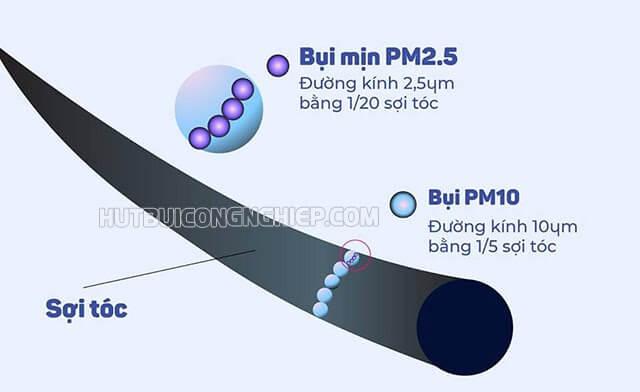 Ô nhiễm bụi mịn là gì? Thực trạng bụi mịn ở Hà Nội và TP.HCM