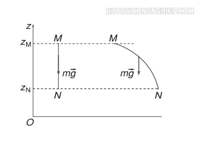 Mối liên hệ giữa độ biến thiên của thế năng và công của trọng lực