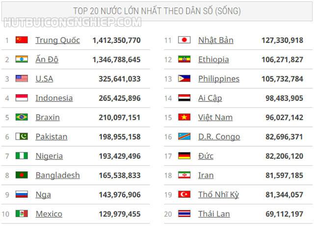 Những quốc gia có dân số đông nhất hiện nay