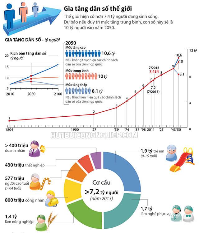 lịch sử ngày dân số thế giới 11 7